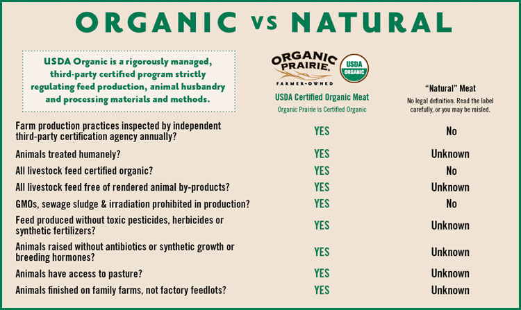 organic versus natural meat chart