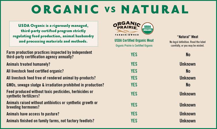 organic versus natural meat chart